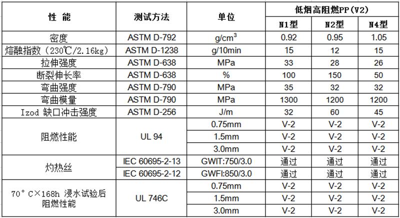 低烟高阻燃PP(V2)物性表