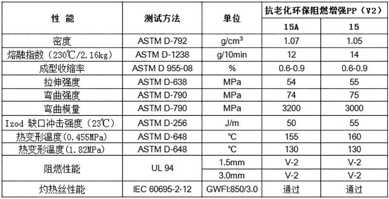 抗老化环保增强PP(V2)物性表