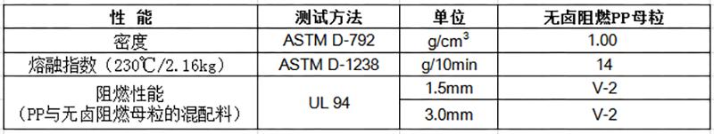 无卤阻燃PP母粒物性表