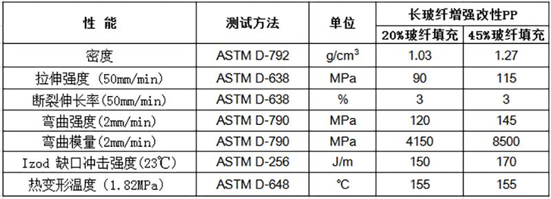长玻纤增强改性PP物性表