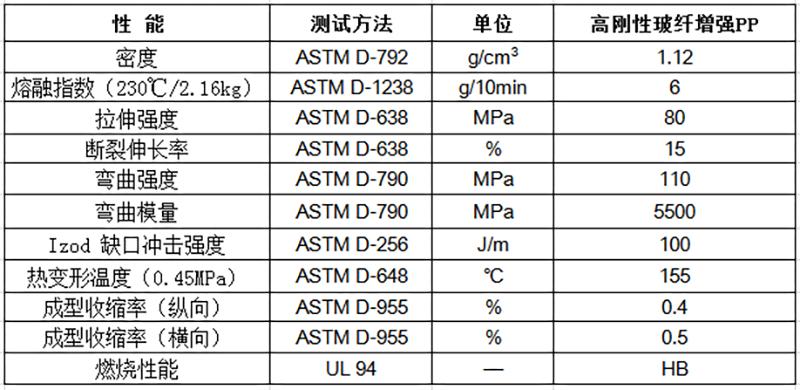 高刚性玻纤增强PP物性表