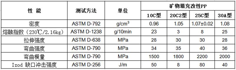 填充改性PP物性表