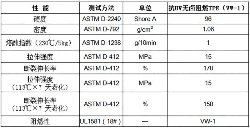 抗UV无卤阻燃TPE(VW-1)物性表