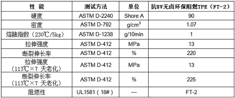 物性表-抗UV无卤环保阻燃TPE(FT-2)
