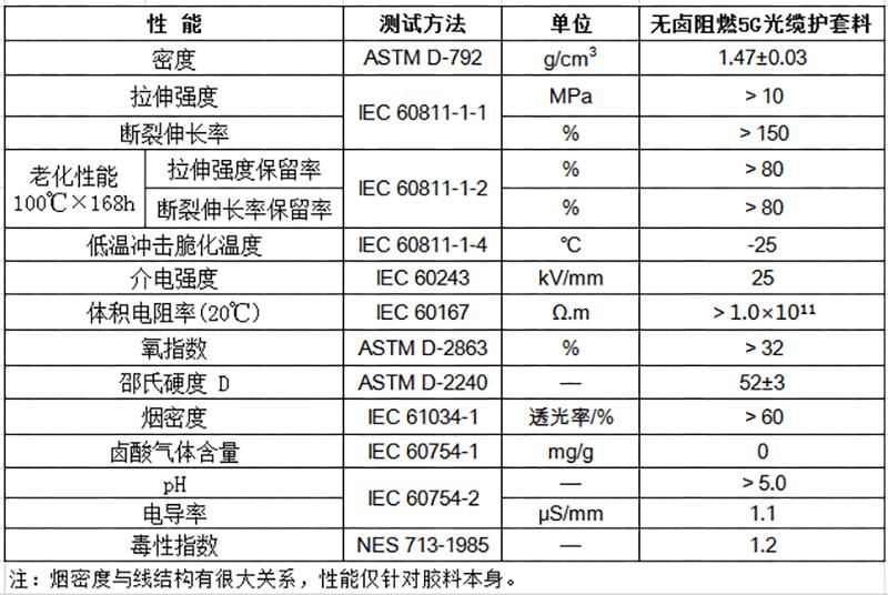 无卤阻燃5G光缆护套料物性表