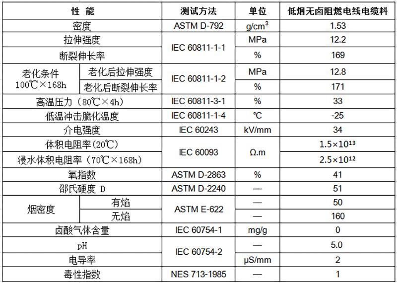 低烟无卤阻燃电线电缆料物性表