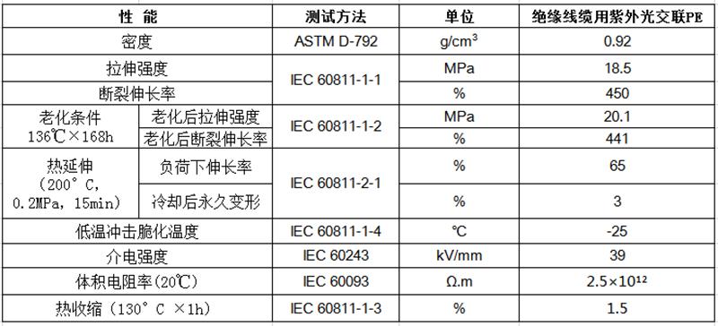 绝缘线缆用紫外光交联PE物性表