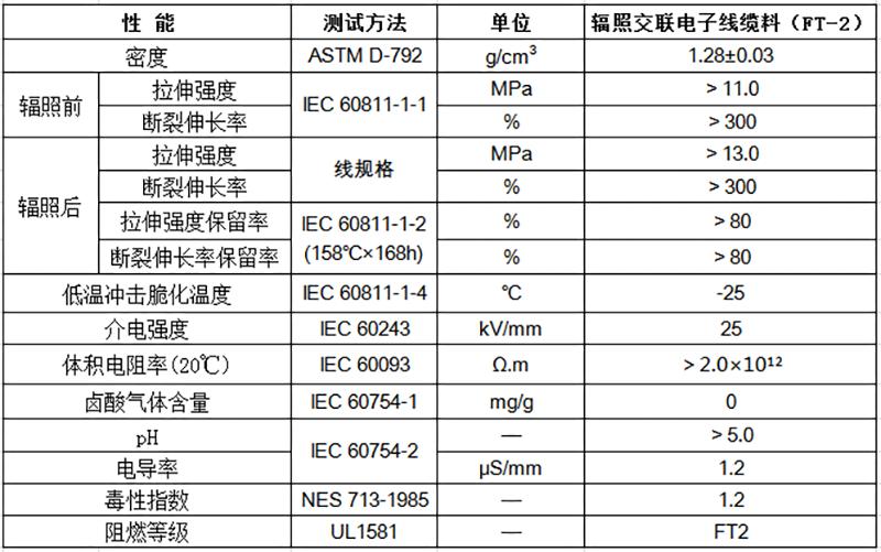 辐照交联电子线缆料(FT-2)物性表