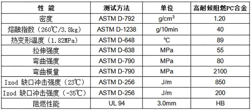 高耐候阻燃PC合金物性表