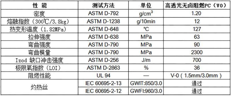 高透光无卤阻燃PC物性表