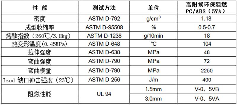 高耐候环保阻燃PC/ABS(5VA)物性表