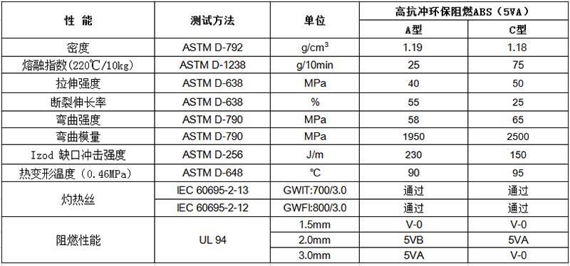 高抗冲环保阻燃ABS(5VA)物性表