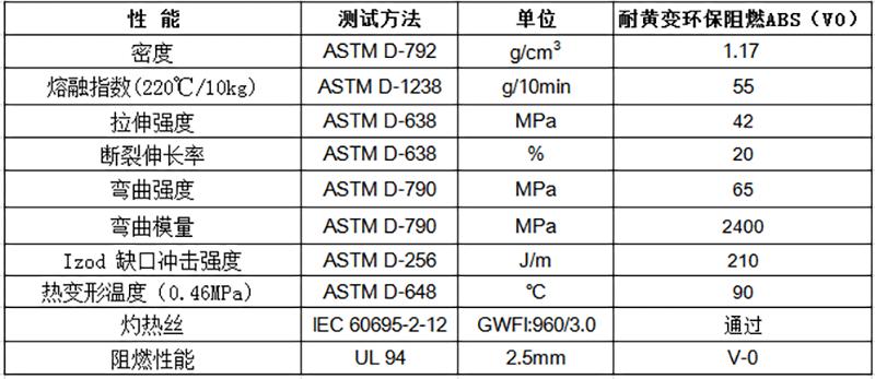 耐黄变环保阻燃ABS(V0)物性表