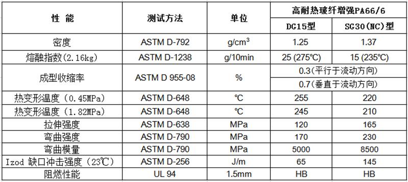 高耐热玻纤增强PA66/6(GF:15%-40%)物性表