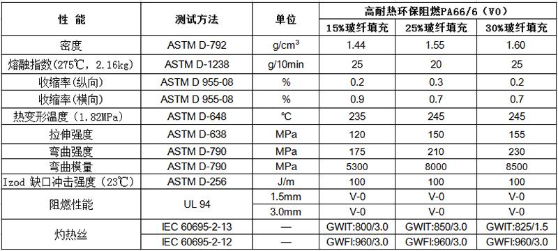 高耐热环保阻燃PA66/6(V0)物性表