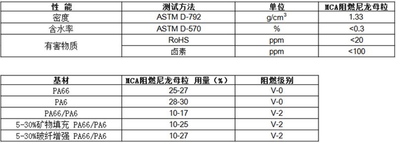 MCA阻燃尼龙母粒(注塑/挤出)物性表