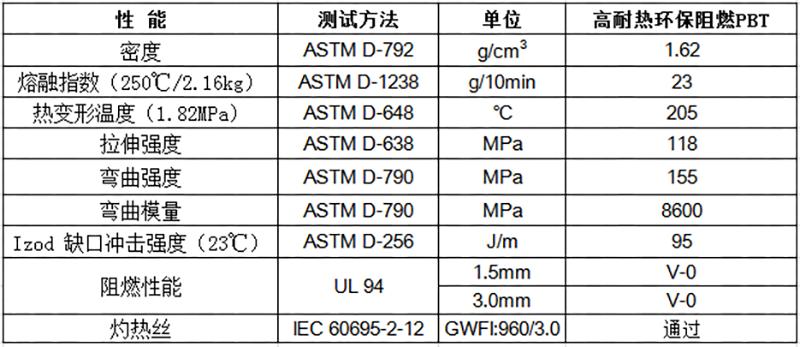 高耐热环保阻燃PBT 物性表