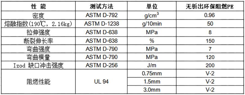 物性表-无析出环保阻燃PE