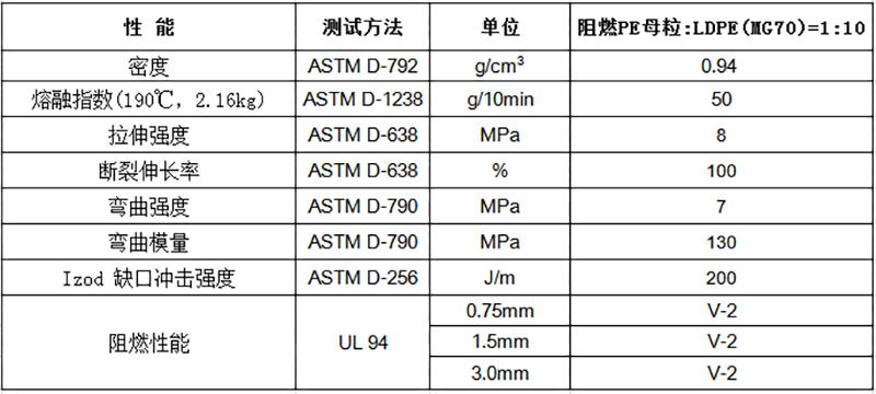 阻燃PE母粒(V2)物性表