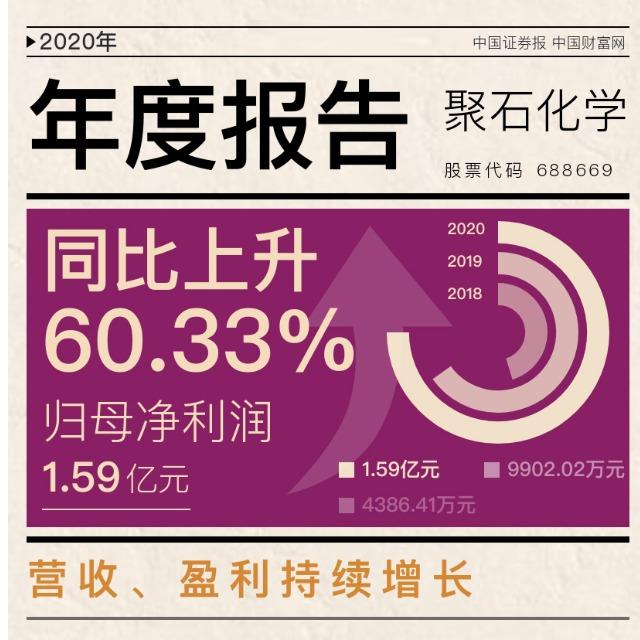 聚石化学发布上市后首份年报,2020年净利增逾六成!