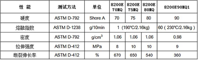 弹性体TPE包胶PP-物性表
