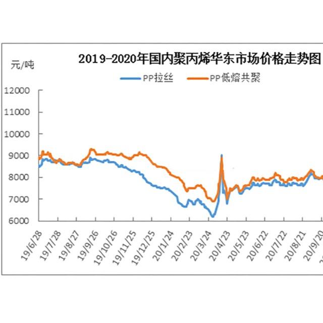 聚丙烯(PP)2019-2020年市场价格及下游需求分析