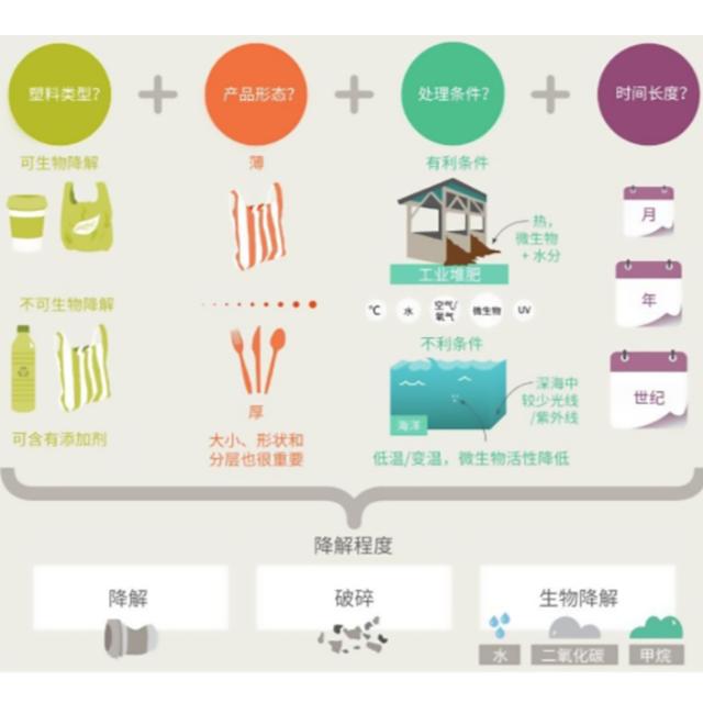 可降解与可生物降解塑料的区别