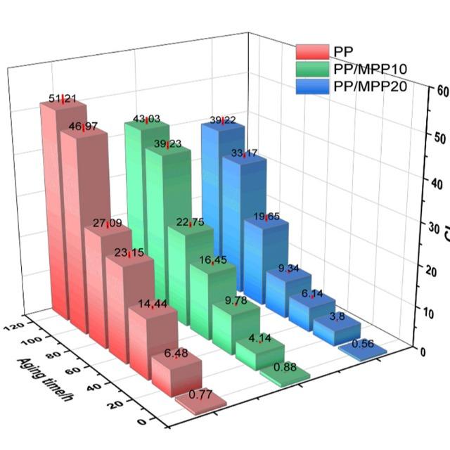 磷氮阻燃剂可以提高PP阻燃性及抗光老化性能