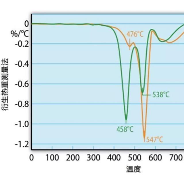 热重测量和热重分析(TGA),能用来测试塑料防火性能吗?