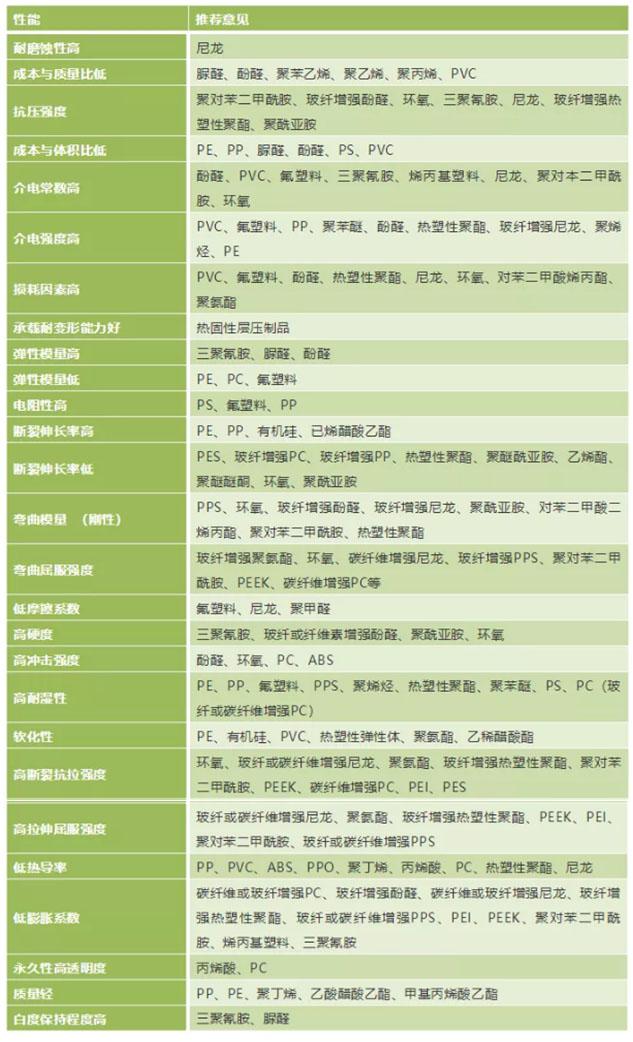 01塑料性能种类推荐表