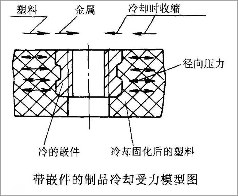 109-塑料内应力解决方法-配图-受力模型图