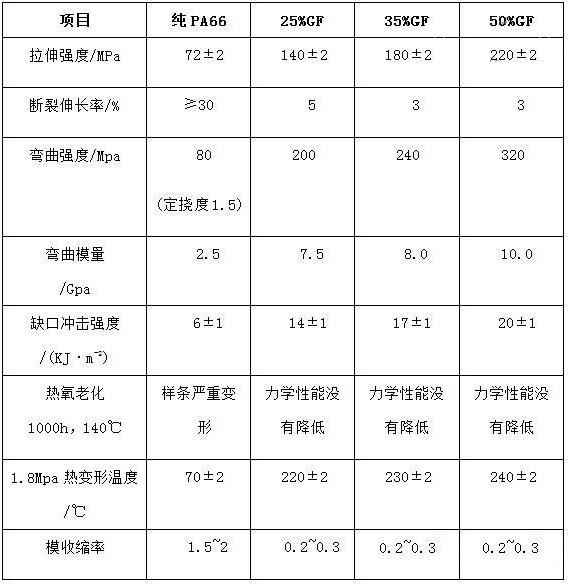 302-玻纤增强与纯PA66性能对比(依据ISO相关标准测试)