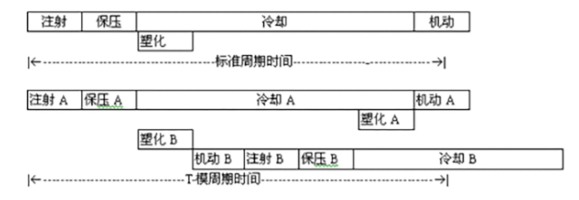049-注塑机操作工序(步骤)