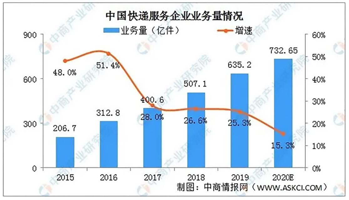 231-中国快递服务企业业务量情况
