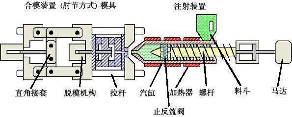 注塑机各部位压力(结构图)