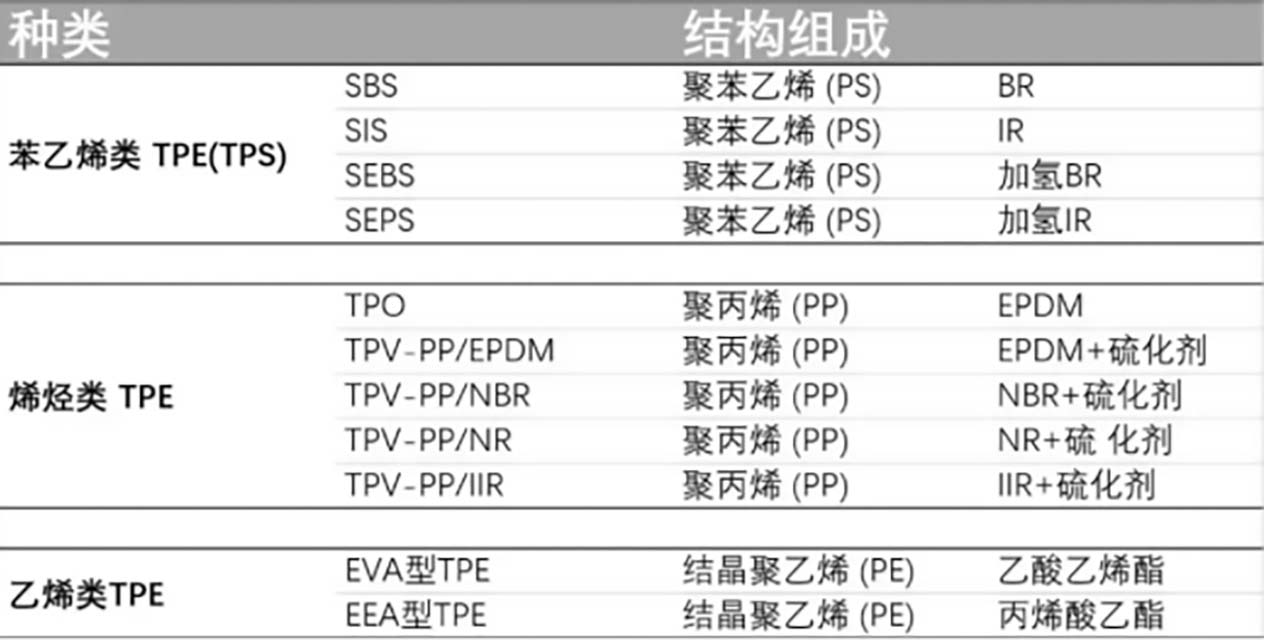 147-TPE的组成与分类