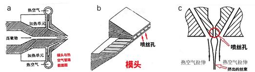 pp熔喷布-模头结构