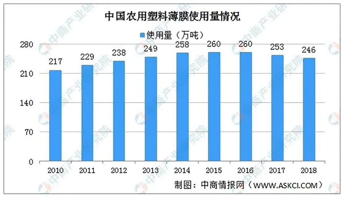 240-中国农用塑料薄膜的使用量情况