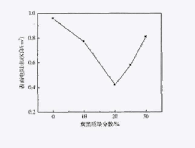 203-塑料静电知识全解05-提高材料抗静电性能