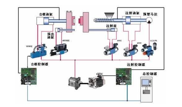 372-注塑机油压系统