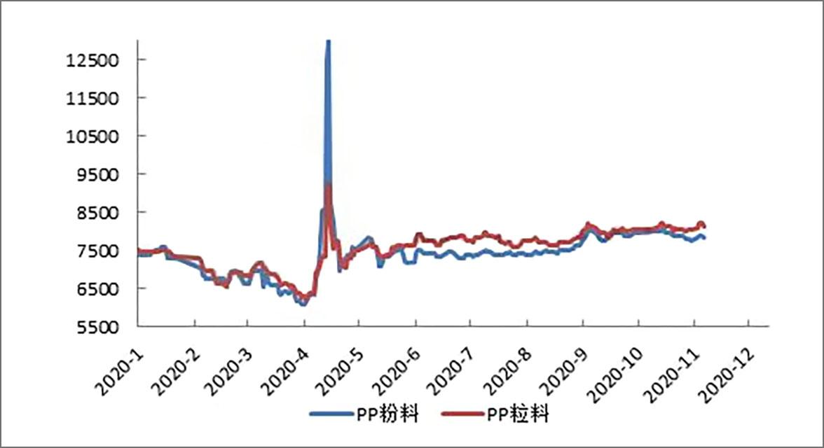 133-PP粉料与粒料 价格走势