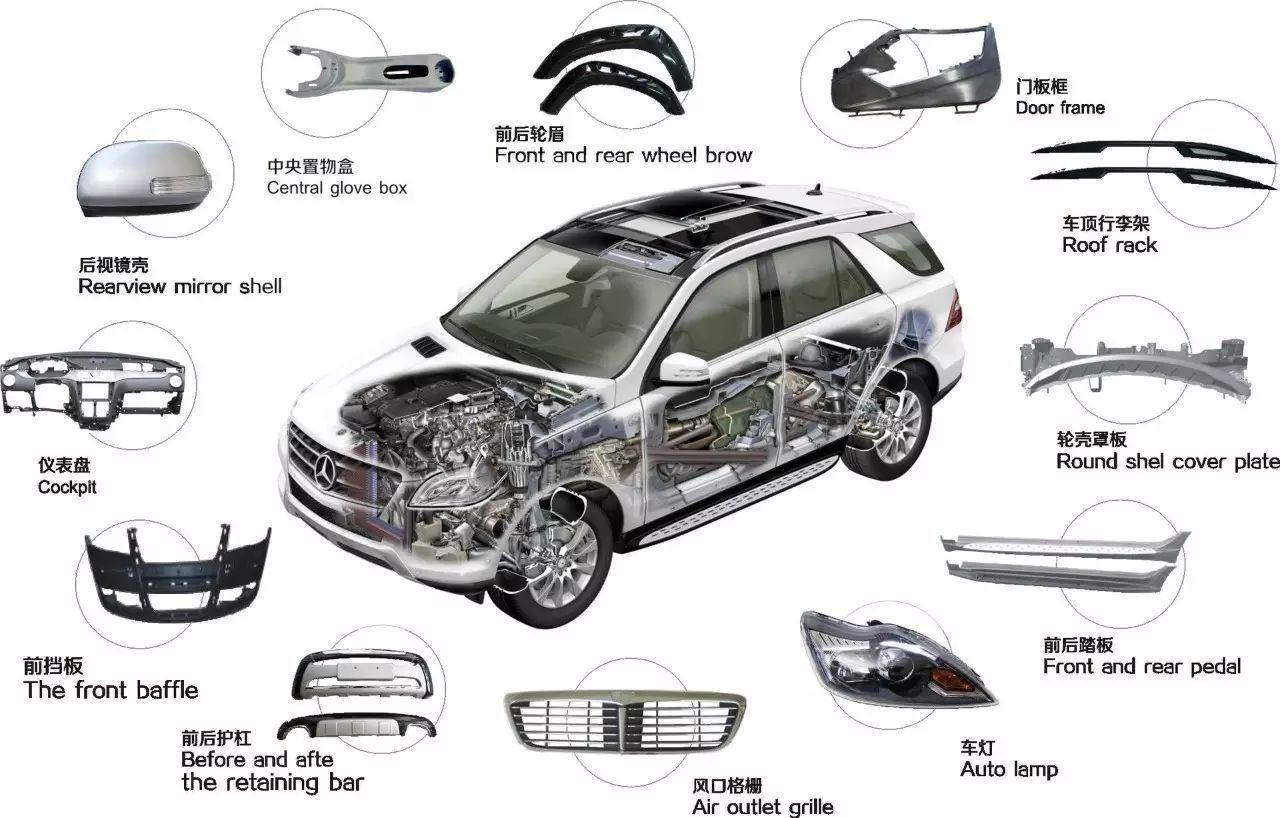 041-塑料在汽车上的占比