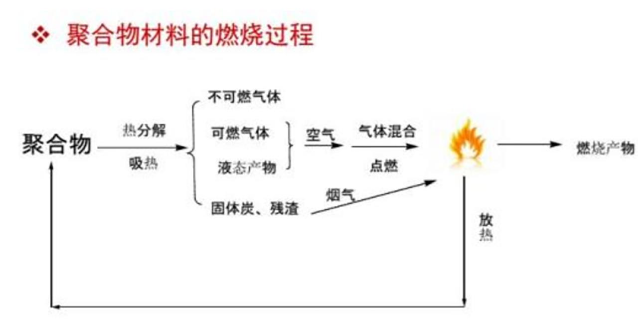 聚合物的燃烧过程01