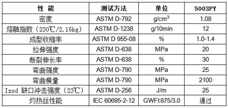 157-12 物性表-环保阻燃PP(V2)_5003PY