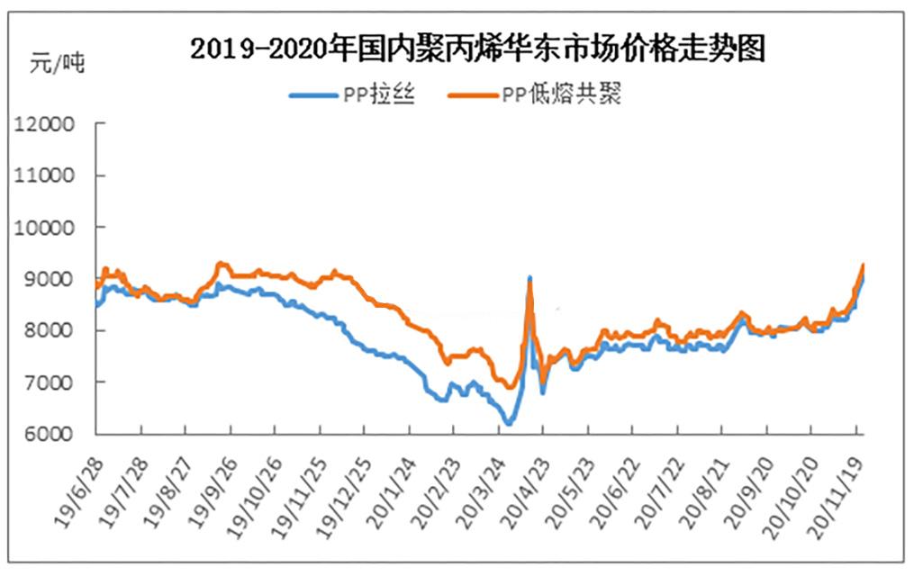 194-聚丙烯(PP)2020年市场价格走势图