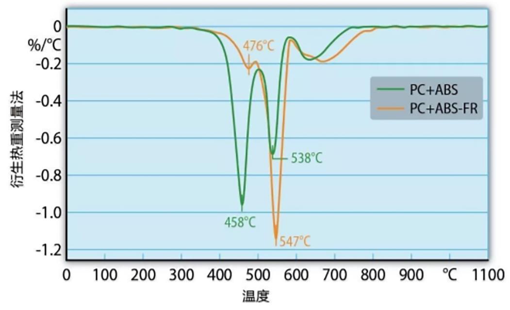 290-衍生热重测量法结果