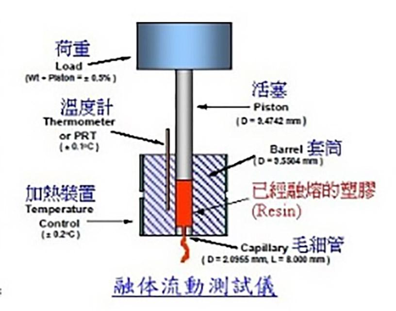 354-熔融指数ASTM标准测试仪器结构图