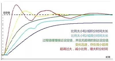 359-02-PID控制参数的设定比例与时间
