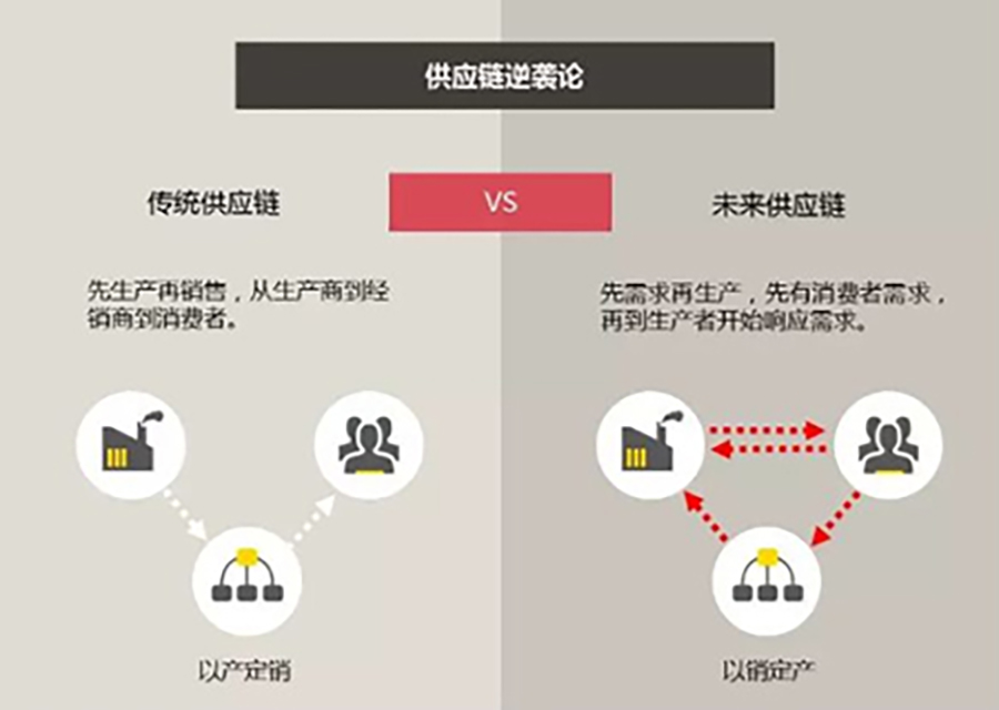 052-国内聚丙烯企业生产模式-供应链逆袭论(以产定销VS以销定产)