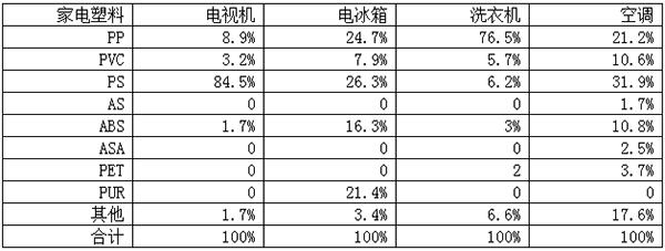 390-改性塑料占主要家电使用塑料总量的比例表